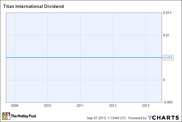 TWI Dividend Chart