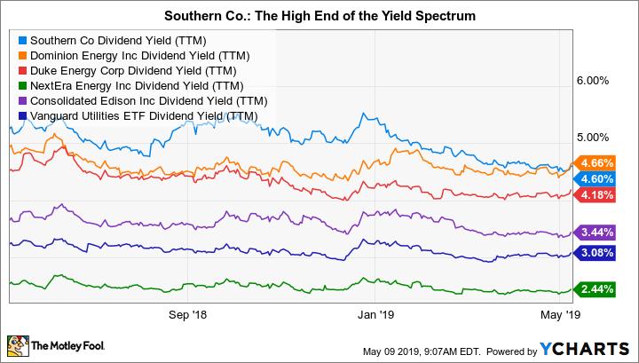 SO Dividend Yield (TTM) Chart