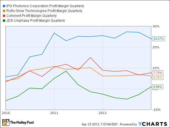 IPGP Profit Margin Quarterly Chart