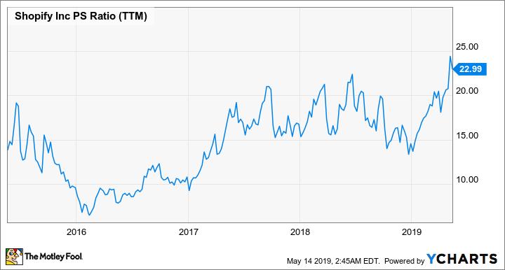SHOP PS Ratio (TTM) Chart