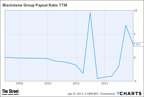 BX Payout Ratio TTM Chart