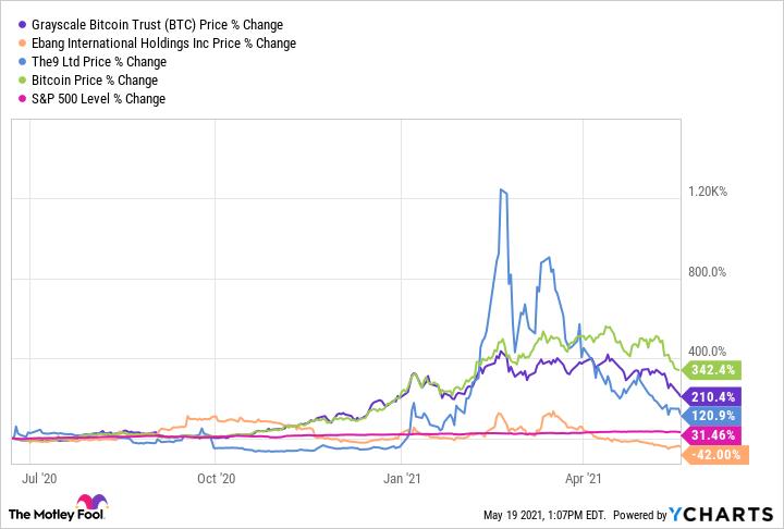 kada bitcoin grįžta atgal