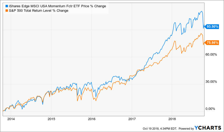 Momentum Investing: It Works, But Why? | UCLA Anderson