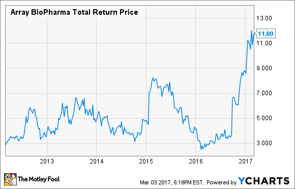ARRY Total Return Price Chart