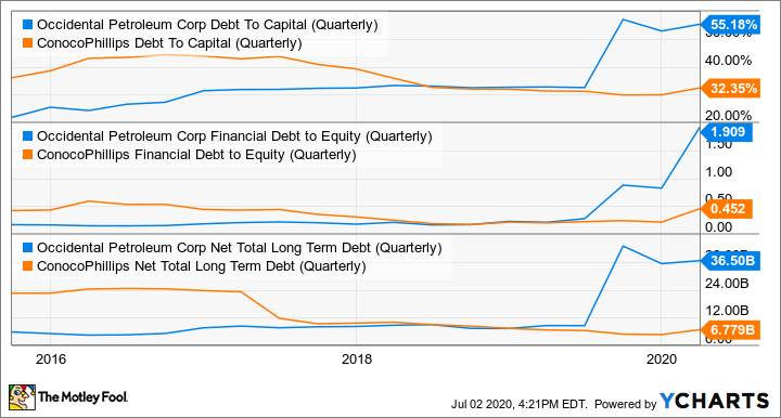 OXY Debt To Capital (Quarterly) Chart