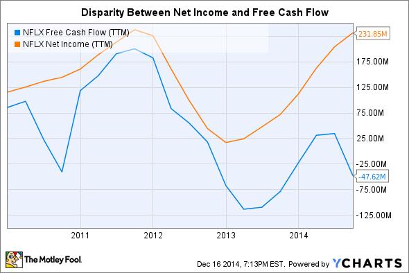 NFLX Free Cash Flow (TTM) Chart