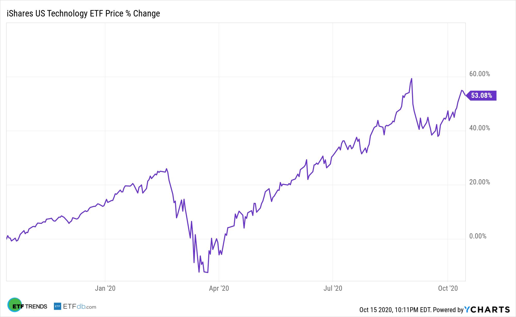 IYW Chart
