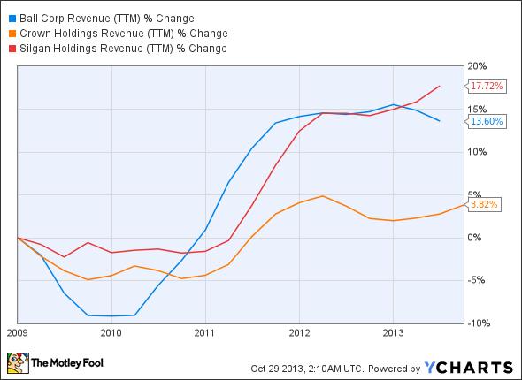 BLL Revenue (TTM) Chart