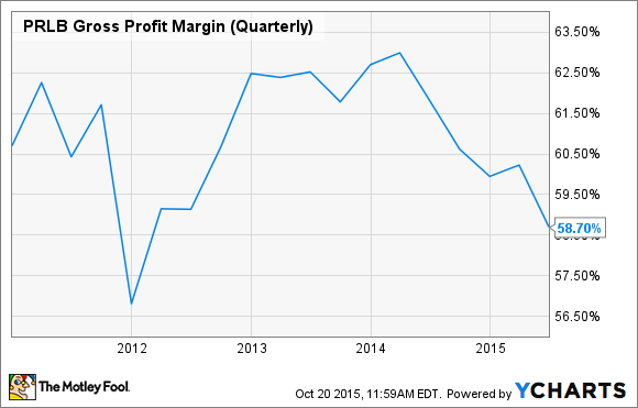 PRLB Gross Profit Margin (Quarterly) Chart
