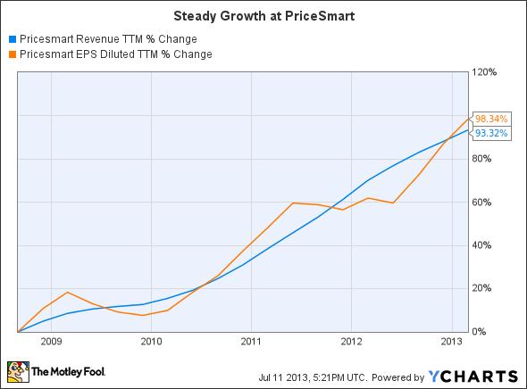 PSMT Revenue TTM Chart