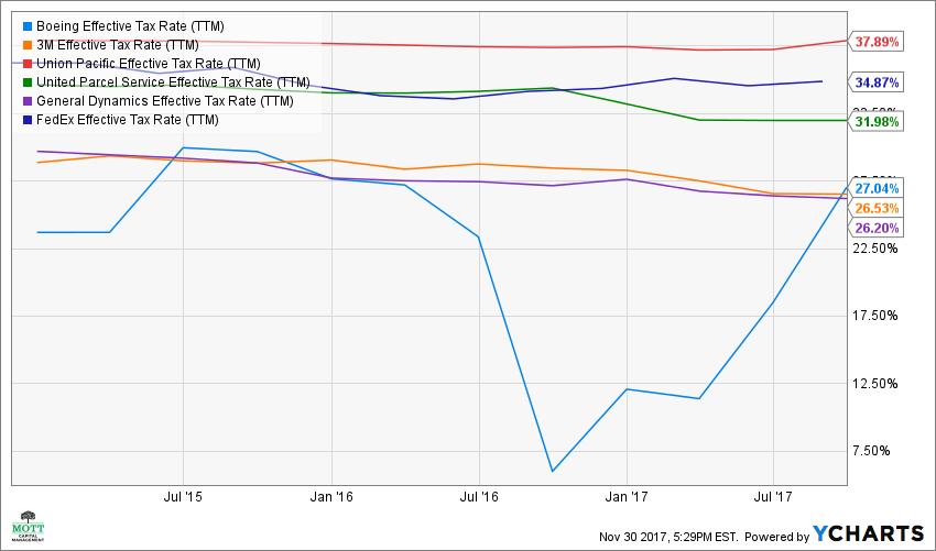 BA Effective Tax Rate (TTM) Chart banks industrials