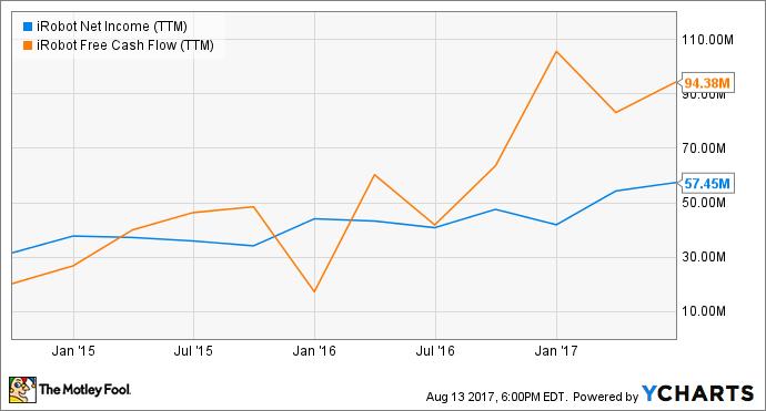 IRBT Net Income (TTM) Chart