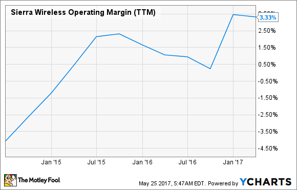 SWIR Operating Margin (TTM) Chart