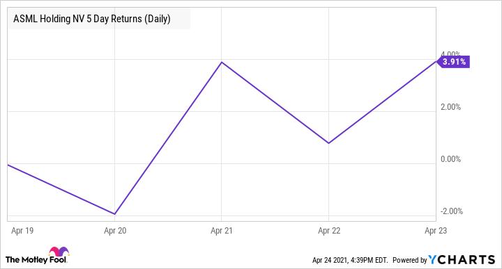 ASML 5 Day Returns (Daily) Chart