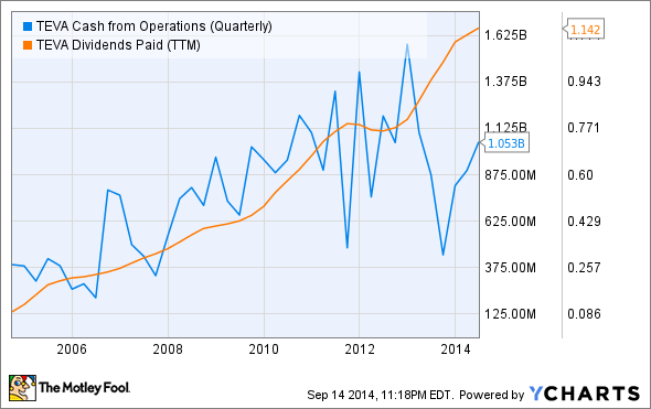 TEVA Cash from Operations (Quarterly) Chart