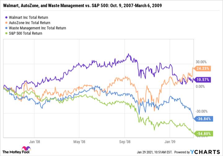 WMT Total Return Level Chart