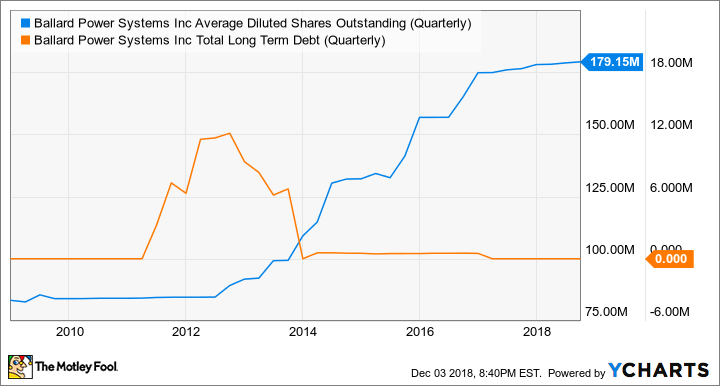 BLDP Average Diluted Shares Outstanding (Quarterly) Chart