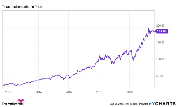 Chart showing upward trend for TXN's price.