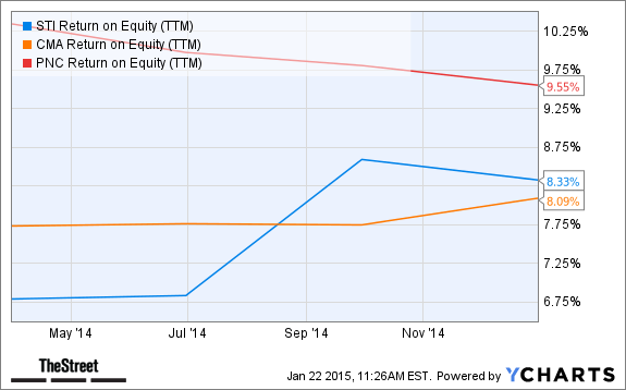 STI Return on Equity (TTM) Chart