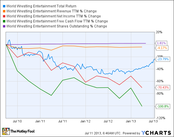 WWE Total Return Price Chart