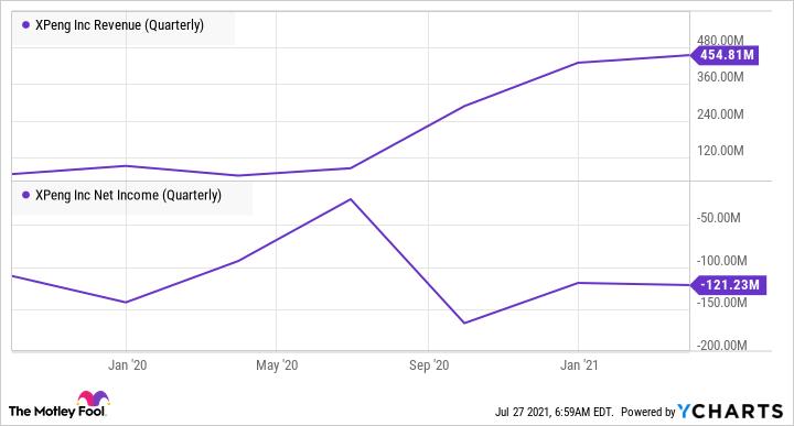 XPEV Revenue (Quarterly) Chart