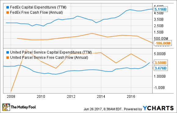 FDX Capital Expenditures (TTM) Chart