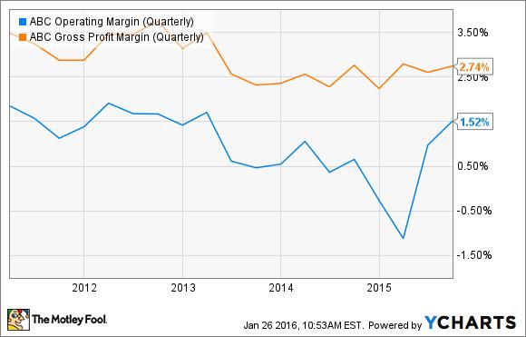 ABC Operating Margin (Quarterly) Chart
