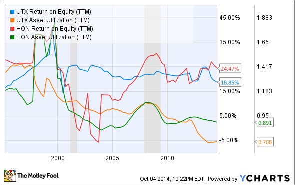 UTX Return on Equity (TTM) Chart