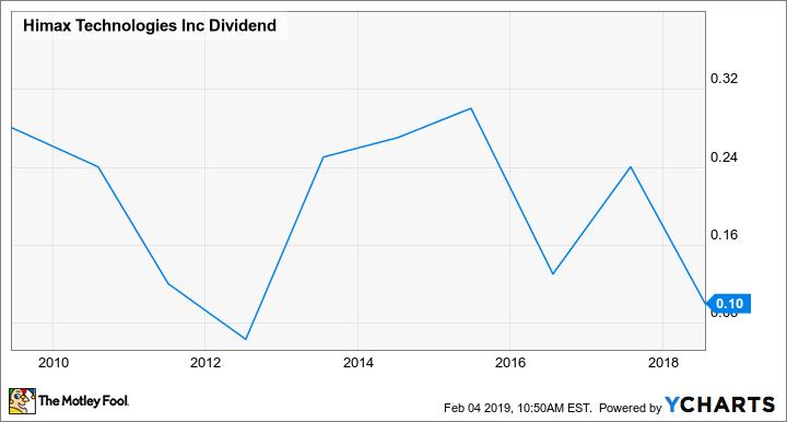 HIMX Dividend Chart