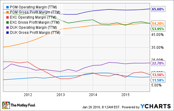 POM Operating Margin (TTM) Chart