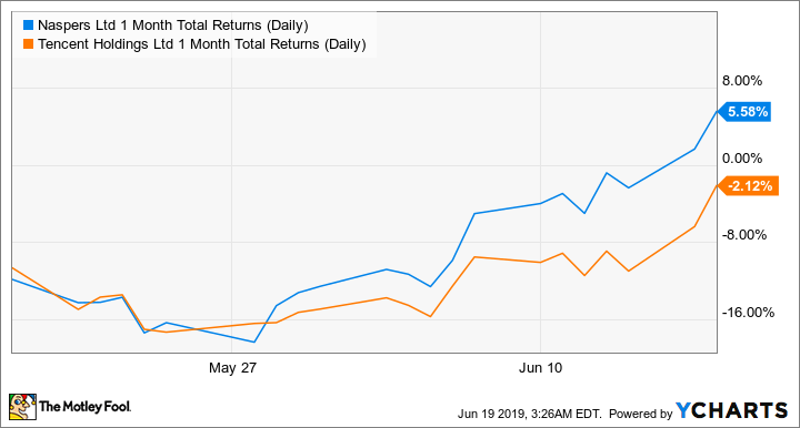 NPSNY 1 Month Total Returns (Daily) Chart