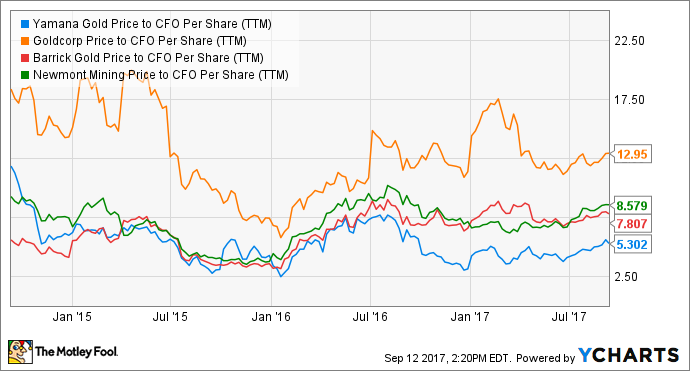 AUY Price to CFO Per Share (TTM) Chart