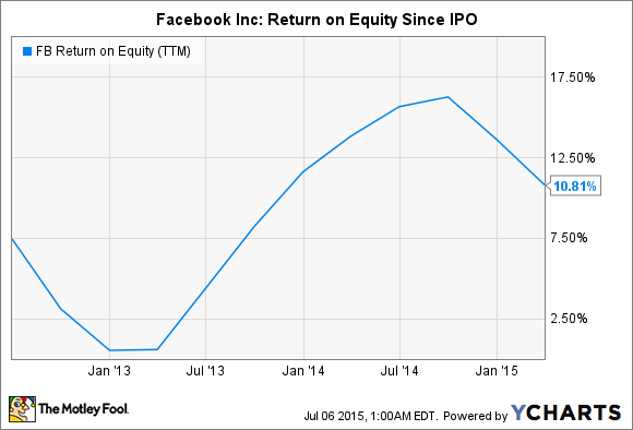 FB Return on Equity (TTM) Chart