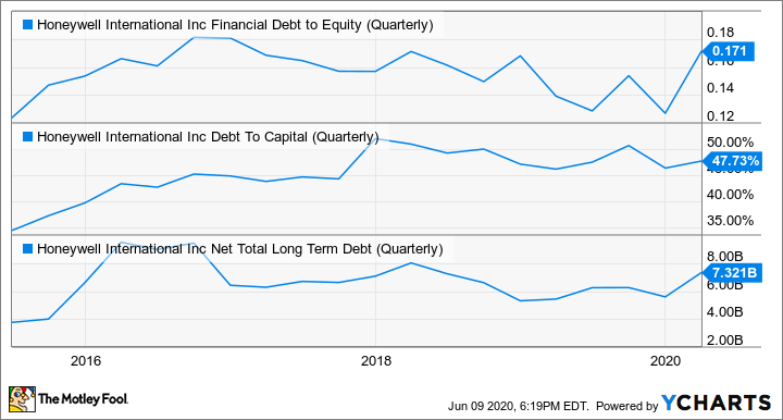 HON Financial Debt to Equity (Quarterly) Chart