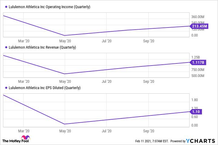 LULU Operating Income (Quarterly) Chart