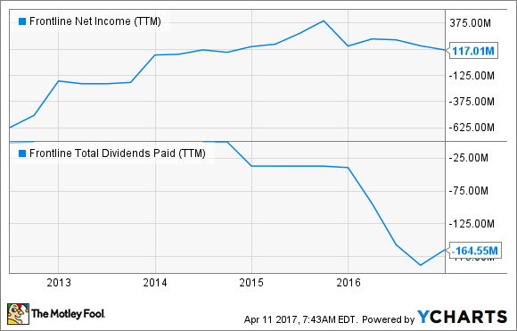 FRO Net Income (TTM) Chart