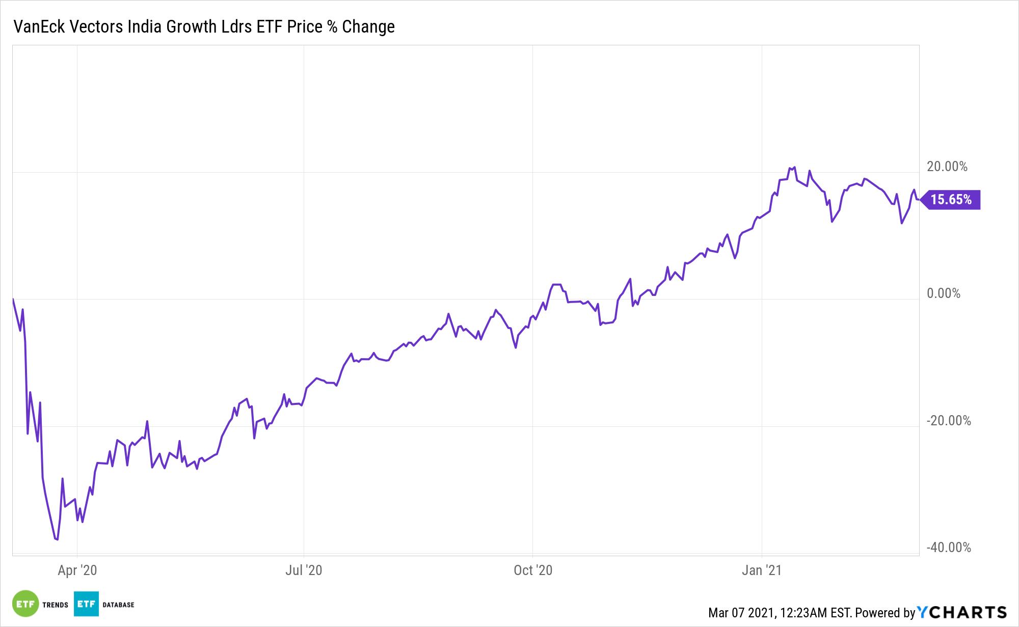 GLIN Chart