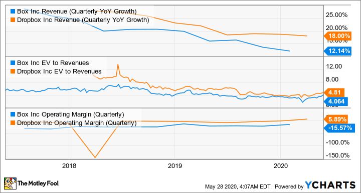 BOX Revenue (Quarterly YoY Growth) Chart