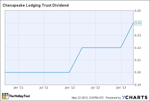 CHSP Dividend Chart