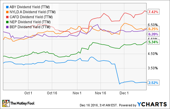 ABY Dividend Yield (TTM) Chart
