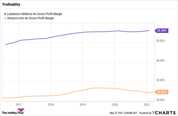 LULU Gross Profit Margin Chart
