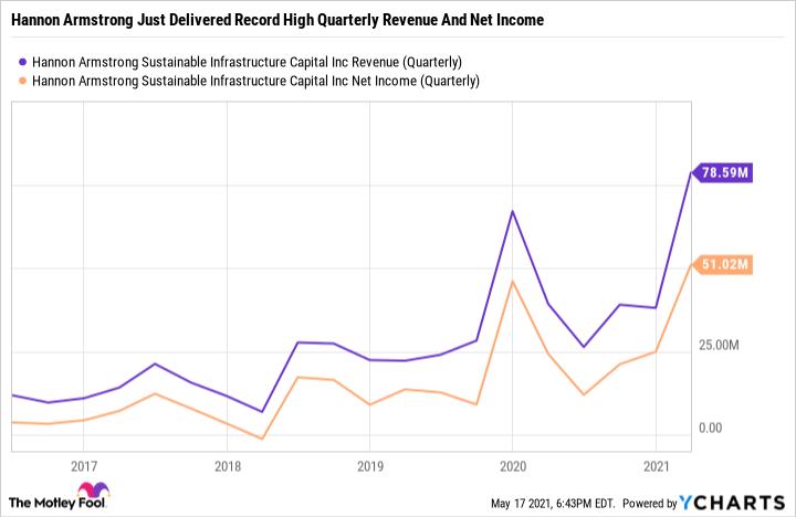 HASI Revenue (Quarterly) Chart
