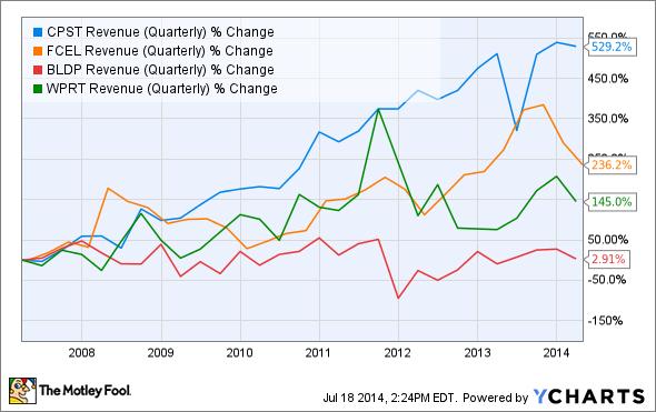 CPST Revenue (Quarterly) Chart