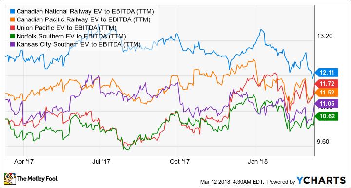 CNI EV to EBITDA (TTM) Chart