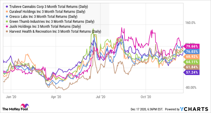 TCNNF 3 Month Total Returns (Daily) Chart