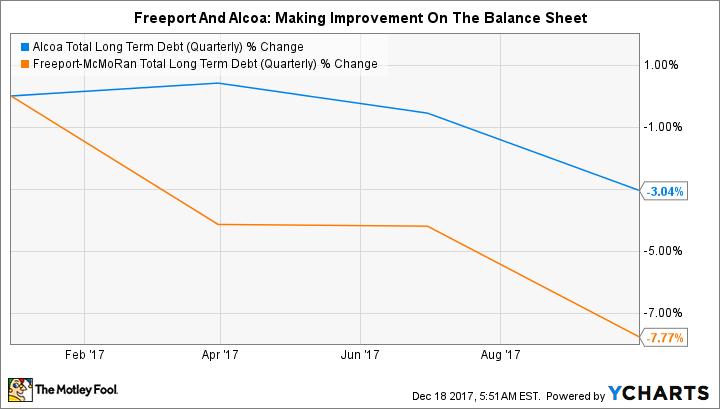 AA Total Long Term Debt (Quarterly) Chart