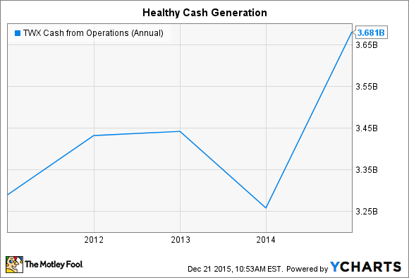 TWX Cash from Operations (Annual) Chart