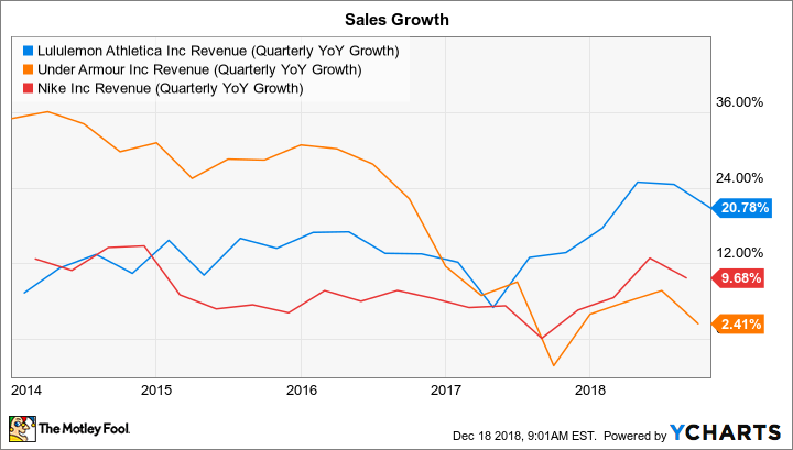 LULU Revenue (Quarterly YoY Growth) Chart