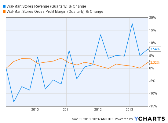 WMT Revenue (Quarterly) Chart