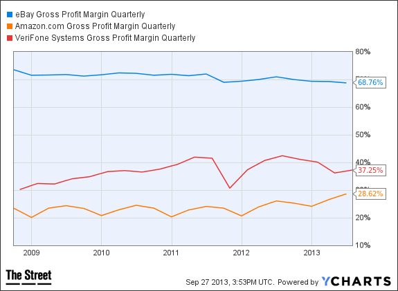EBAY Gross Profit Margin Quarterly Chart